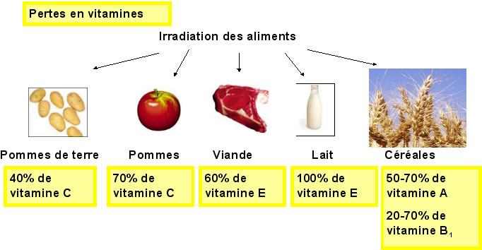 La perte en vitamines de certains aliments après ionisation